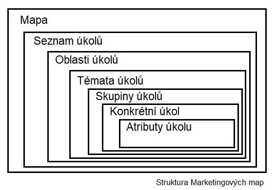 Struktura marketingových map