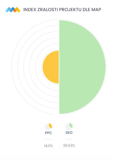 Nevyvážené využití marketingových kanálů | Index zralosti | Marketing Mapy