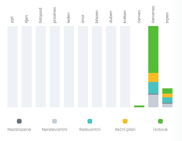 Aktivita v projektu | Návod pro Obrazovku Dashboard | Marketing Mapy