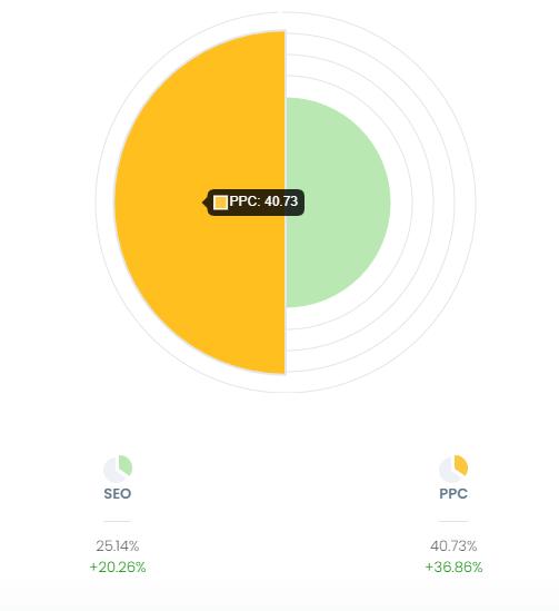 Index zralosti map | Návod pro Obrazovku Dashboard | Marketing Mapy